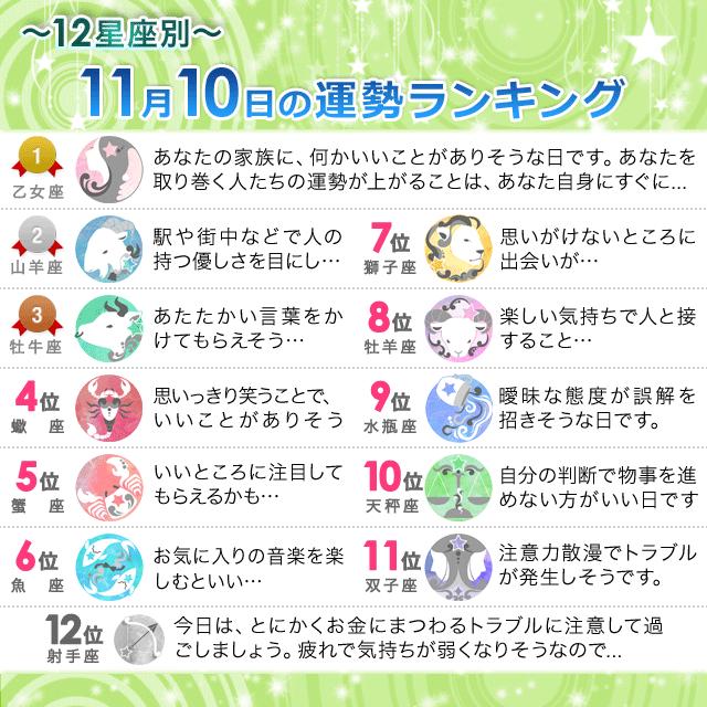 11月10日~12星座別の運勢ランキング~