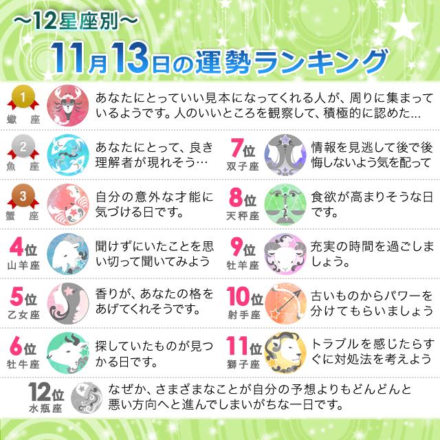 11月13日~12星座別の運勢ランキング~