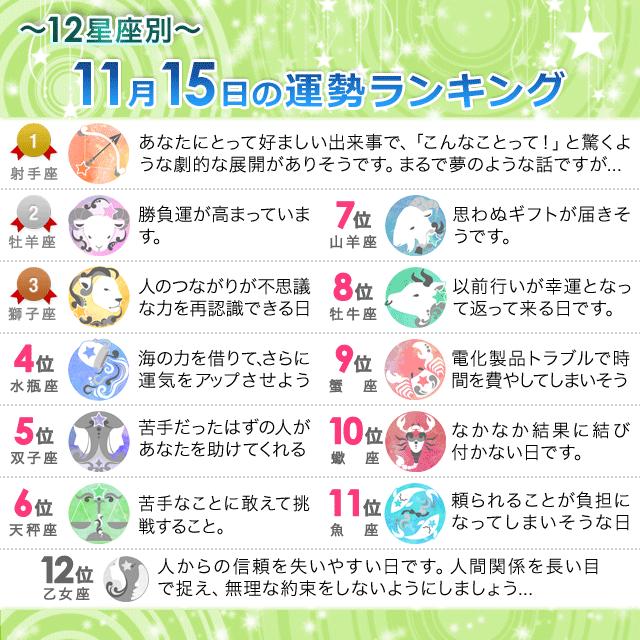 11月15日~12星座別の運勢ランキング~