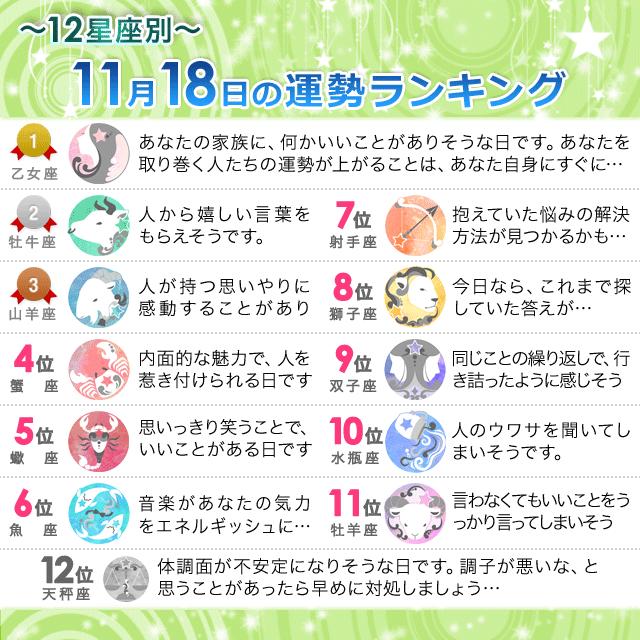 11月18日~12星座別の運勢ランキング~