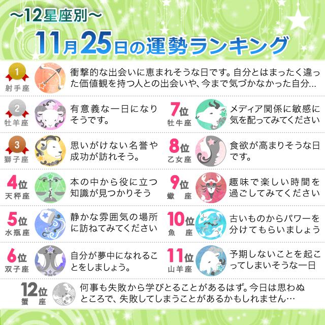 11月25日~12星座別の運勢ランキング~