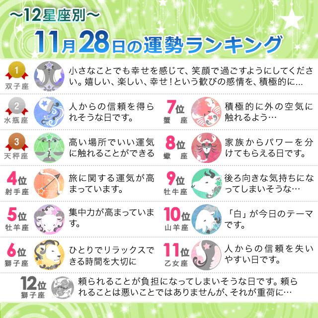11月28日~12星座別の運勢ランキング~