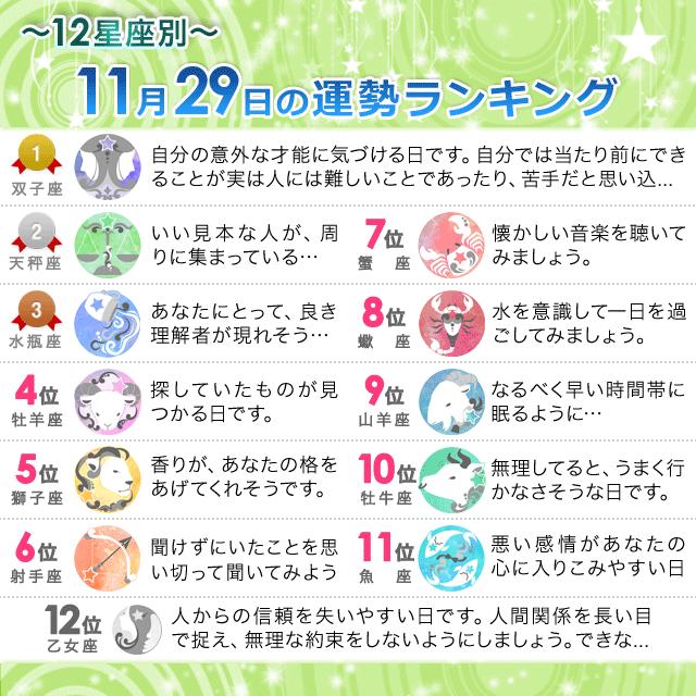 11月29日~12星座別の運勢ランキング~