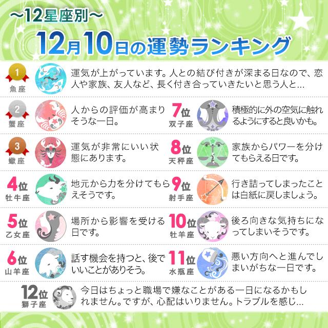 12月10日~12星座別の運勢ランキング~