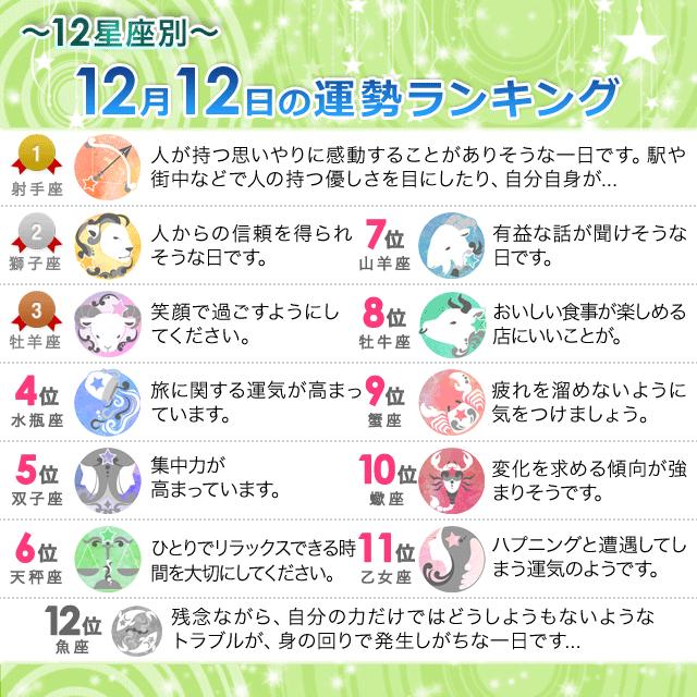 12月12日~12星座別の運勢ランキング~