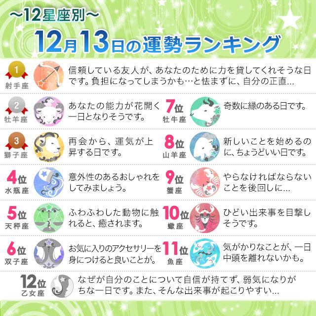 12月13日~12星座別の運勢ランキング~