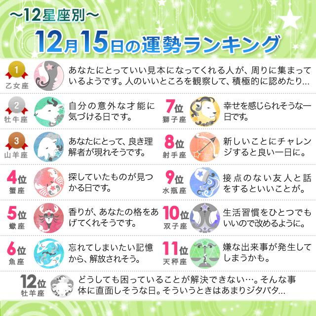 12月15日~12星座別の運勢ランキング~