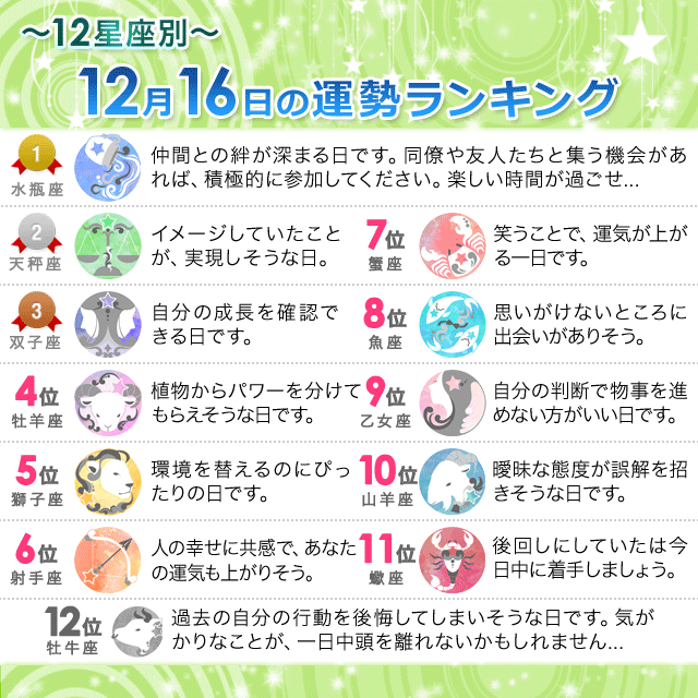 12月16日~12星座別の運勢ランキング~