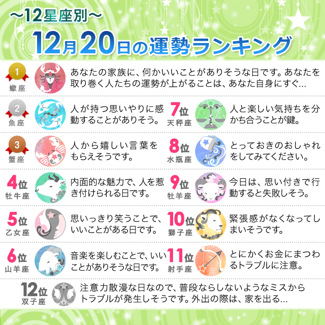 12月20日~12星座別の運勢ランキング~