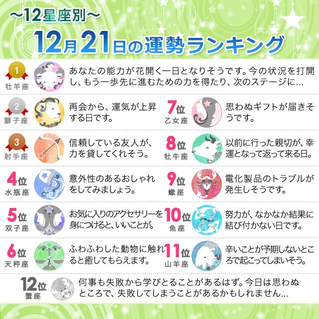 12月21日~12星座別の運勢ランキング~