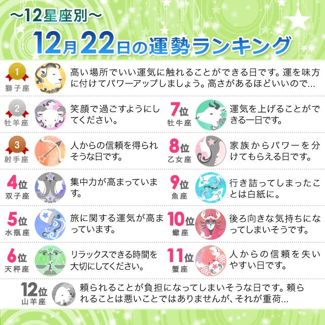 12月22日~12星座別の運勢ランキング~