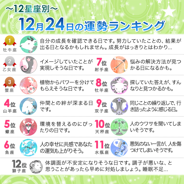 12月24日~12星座別の運勢ランキング~