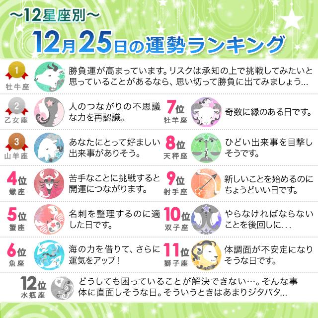 12月25日~12星座別の運勢ランキング~