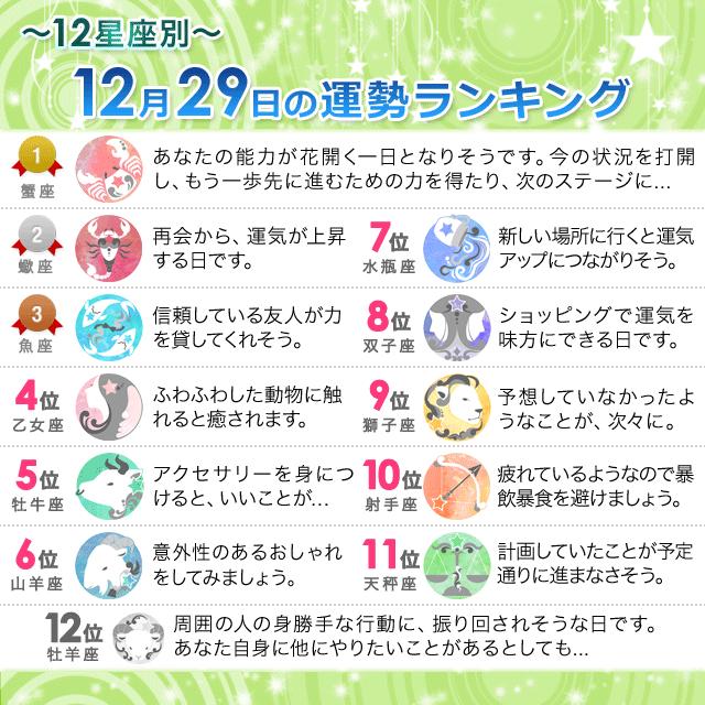 12月29日~12星座別の運勢ランキング~