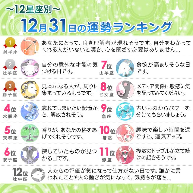 12月31日~12星座別の運勢ランキング~