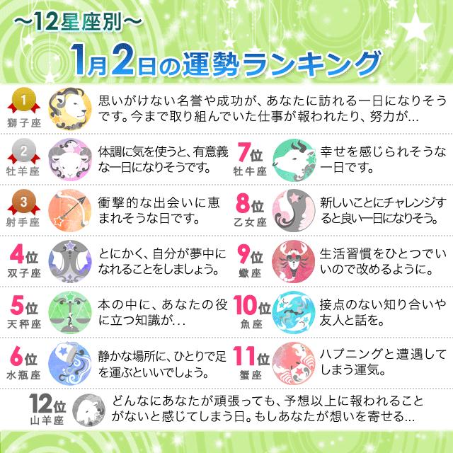 1月2日~12星座別の運勢ランキング~