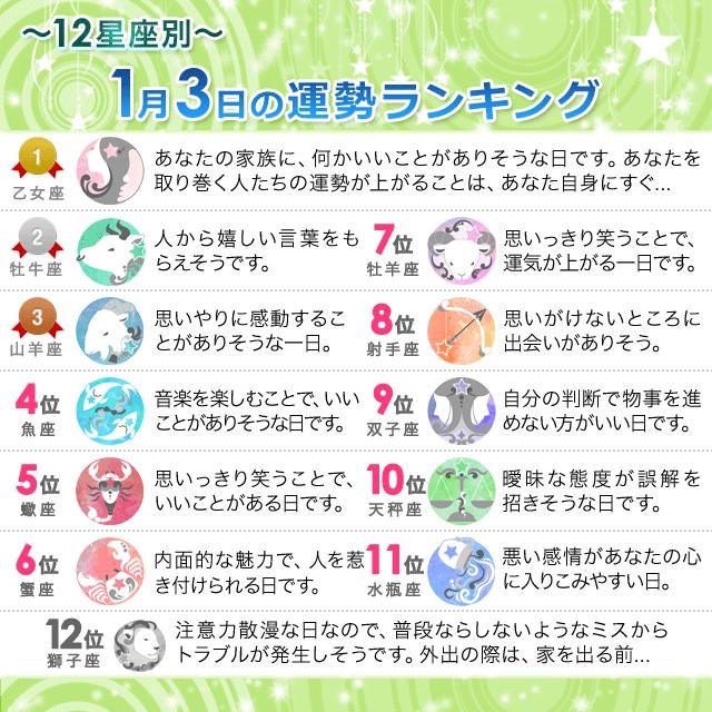 1月3日~12星座別の運勢ランキング~