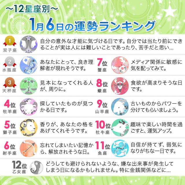 1月6日~12星座別の運勢ランキング~