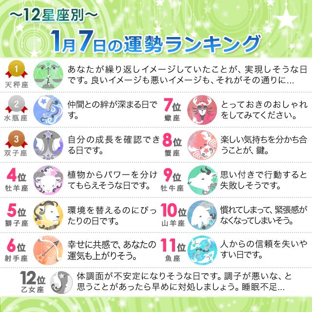 1月7日~12星座別の運勢ランキング~