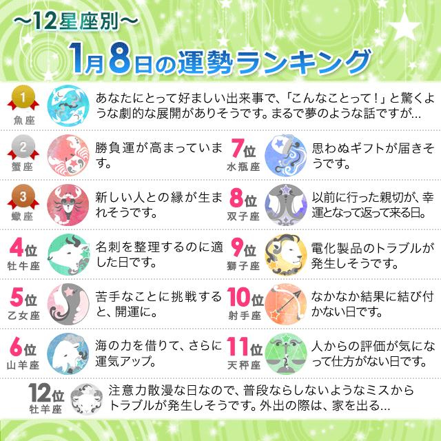 1月8日~12星座別の運勢ランキング~