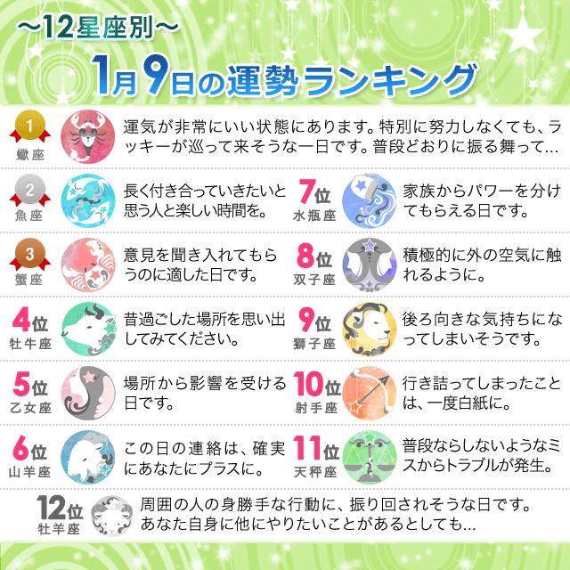 1月9日~12星座別の運勢ランキング~