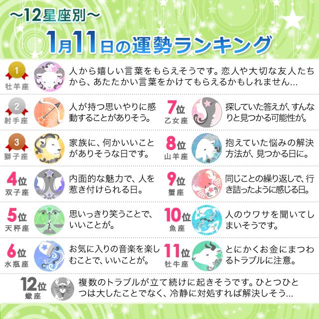 1月11日~12星座別の運勢ランキング~