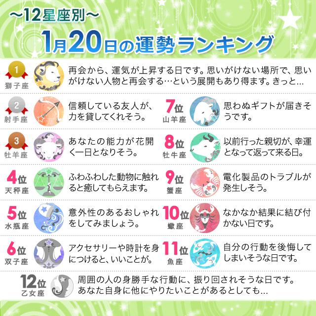 1月20日~12星座別の運勢ランキング~