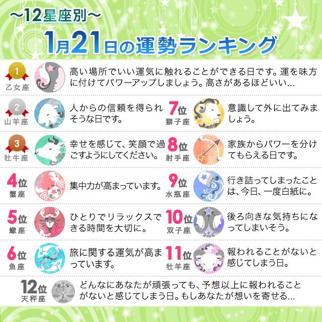 1月21日~12星座別の運勢ランキング~