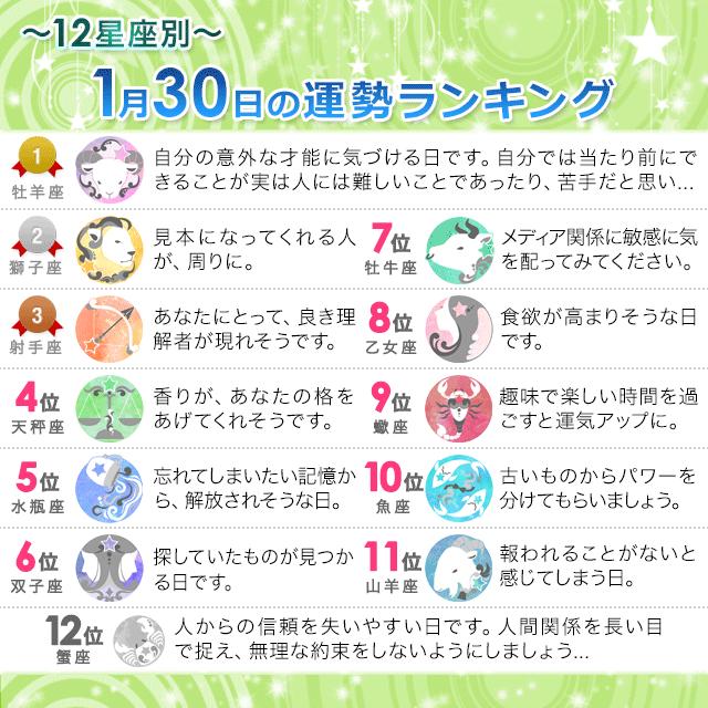 1月30日~12星座別の運勢ランキング~