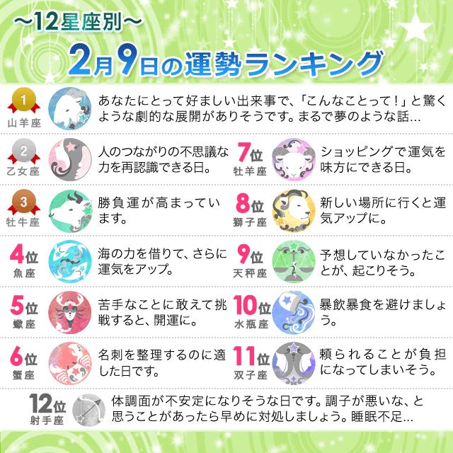 2月9日~12星座別の運勢ランキング~