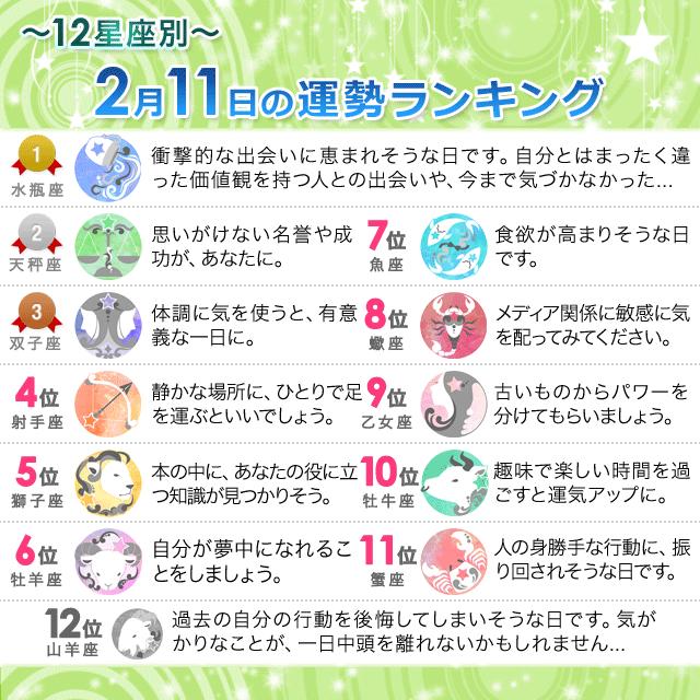 2月11日~12星座別の運勢ランキング~