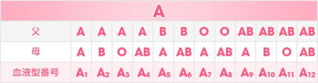 A型一覧表
