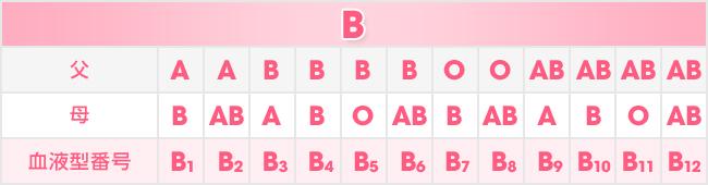 B型一覧表