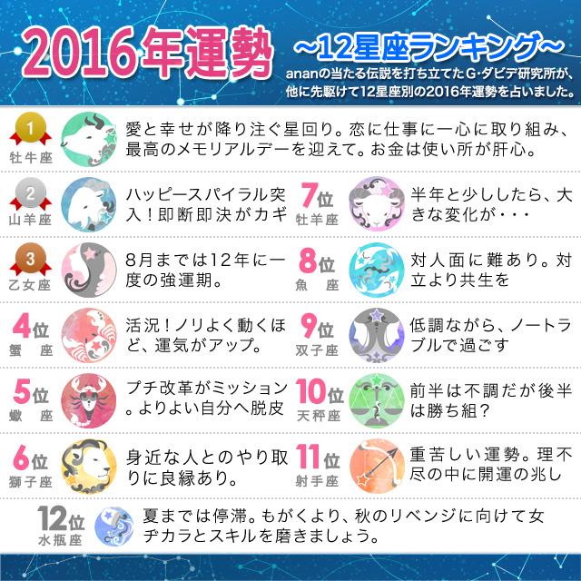 【2016年運勢】~12星座ランキング~
