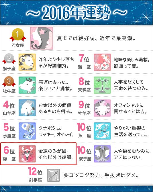 錢天牛先生の星座別2016年運勢(蠍座)