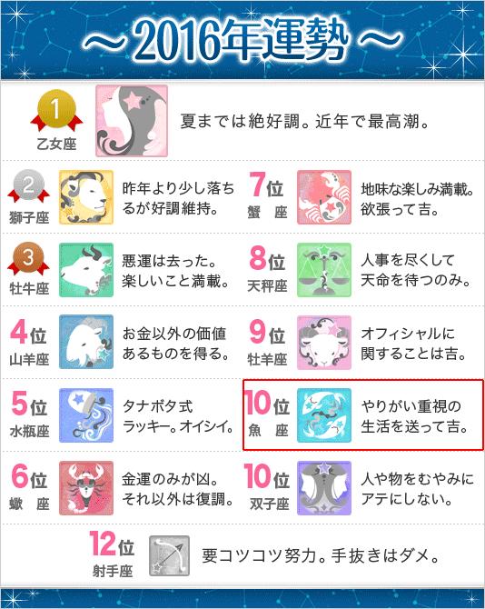 錢天牛先生の星座別2016年運勢(魚座)
