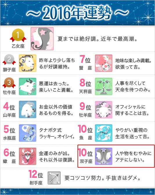錢天牛先生の星座別2016年運勢(双子座)